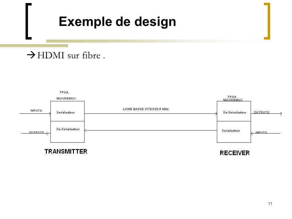 Exemple de design HDMI sur fibre .