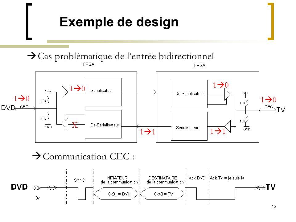 Exemple de design Cas problématique de l'entrée bidirectionnel