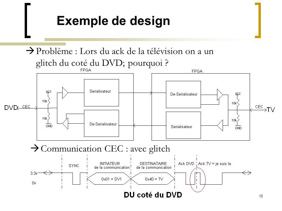 Exemple de design Problème : Lors du ack de la télévision on a un glitch du coté du DVD; pourquoi