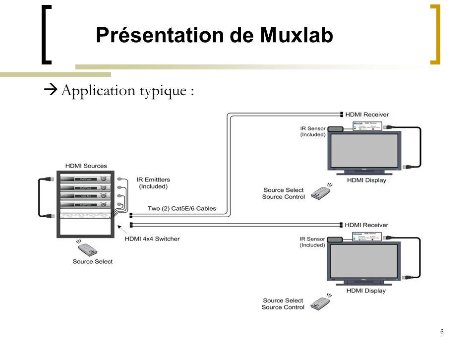 Présentation de Muxlab
