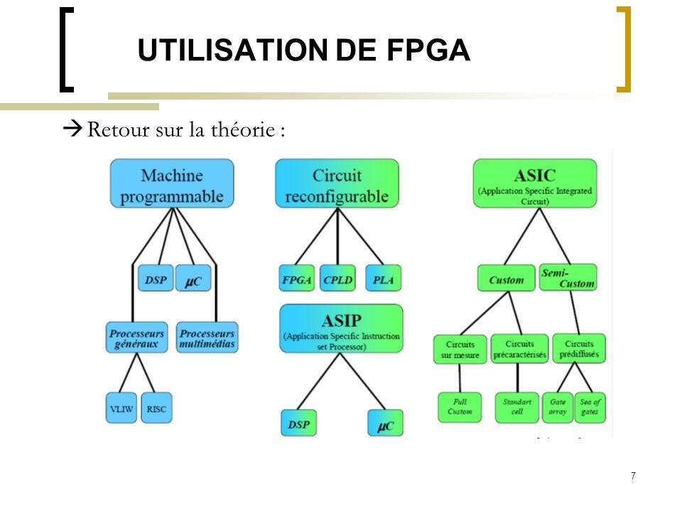 UTILISATION DE FPGA Retour sur la théorie :