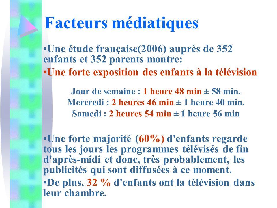 Facteurs médiatiques Une étude française(2006) auprès de 352 enfants et 352 parents montre: Une forte exposition des enfants à la télévision.
