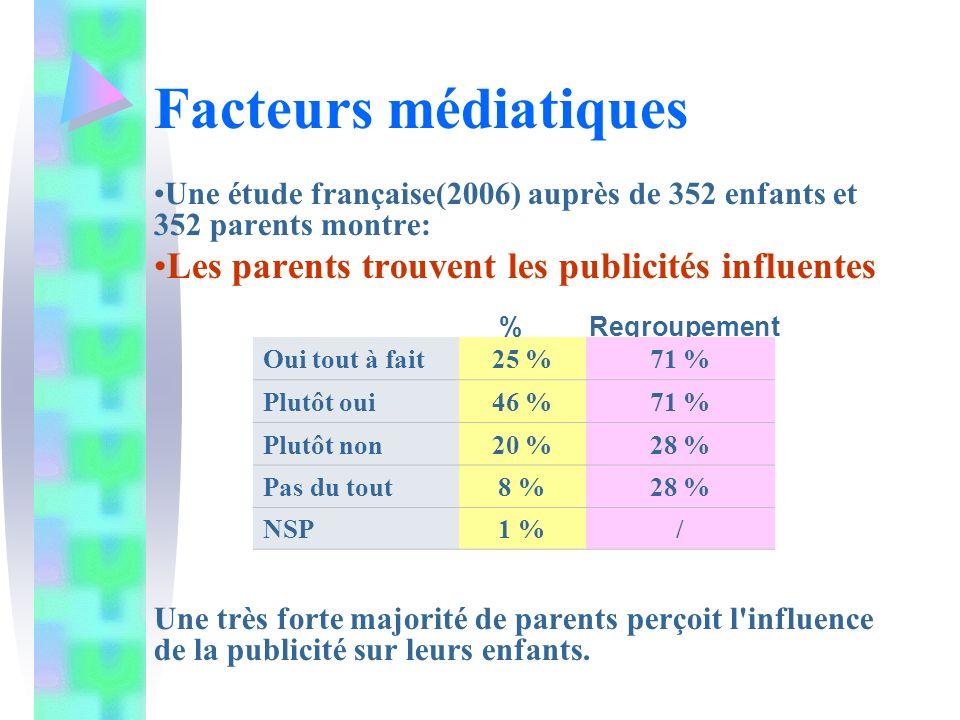 Facteurs médiatiques Les parents trouvent les publicités influentes