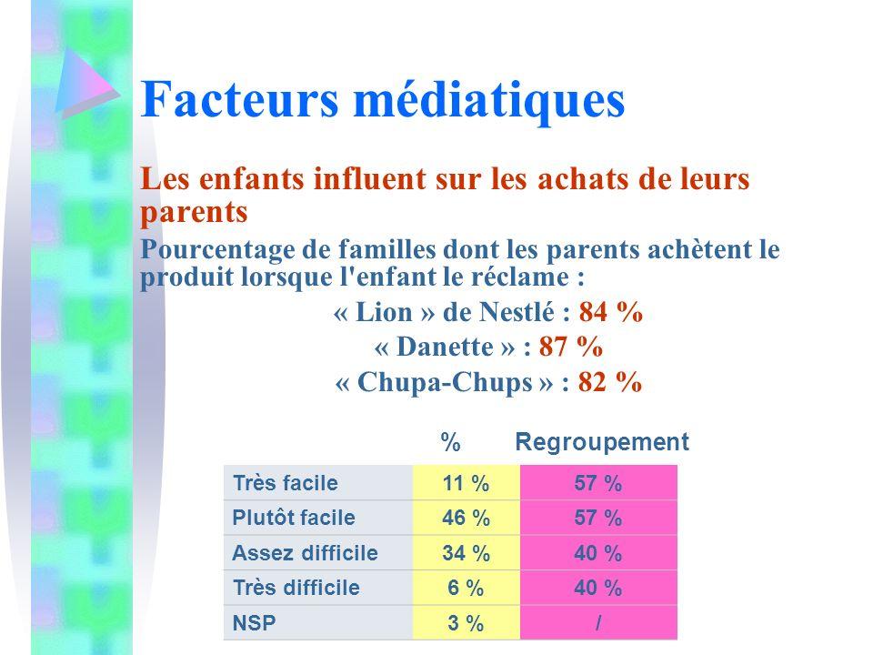 Facteurs médiatiques Les enfants influent sur les achats de leurs parents.