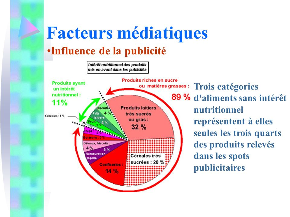 Facteurs médiatiques Influence de la publicité
