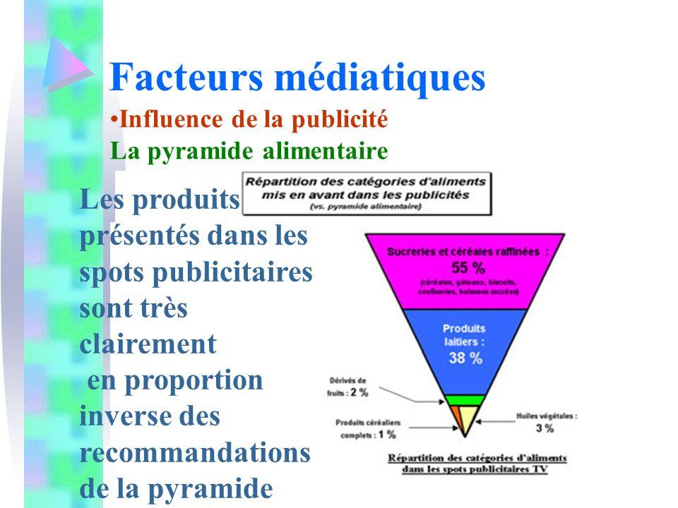 Facteurs médiatiques Influence de la publicité. La pyramide alimentaire. Les produits présentés dans les spots publicitaires sont très clairement.