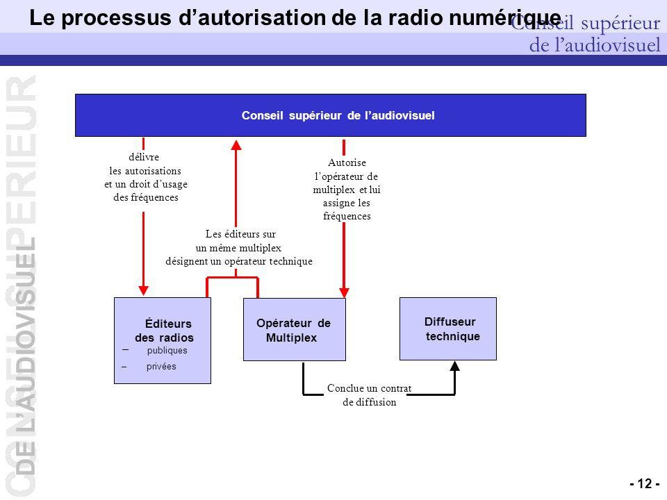 Le processus d'autorisation de la radio numérique