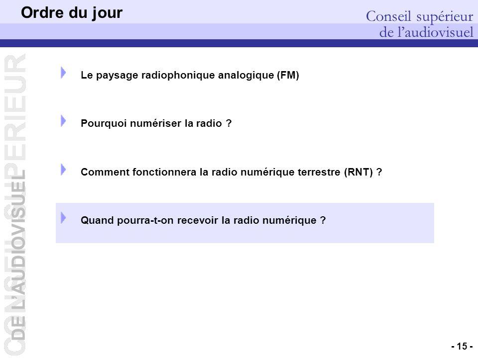 Ordre du jour Le paysage radiophonique analogique (FM)