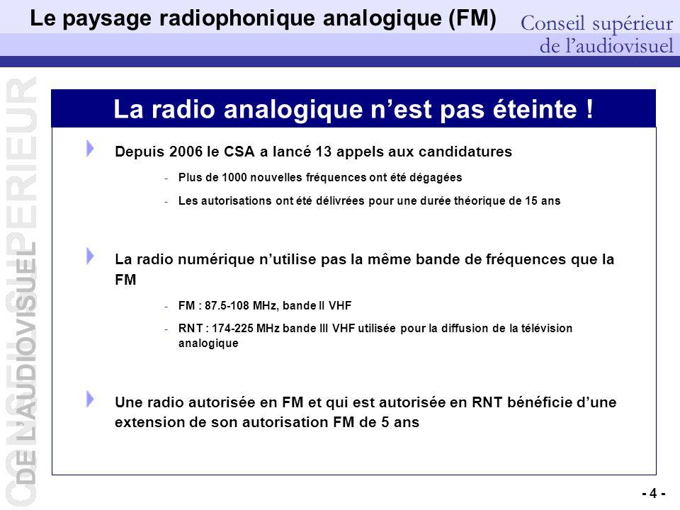 Le paysage radiophonique analogique (FM)
