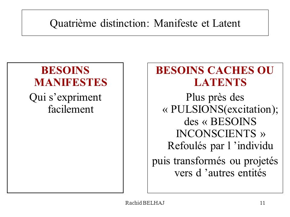 Quatrième distinction: Manifeste et Latent