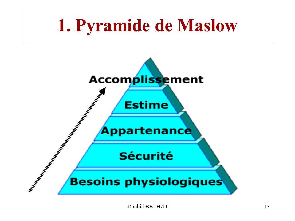 1. Pyramide de Maslow Rachid BELHAJ