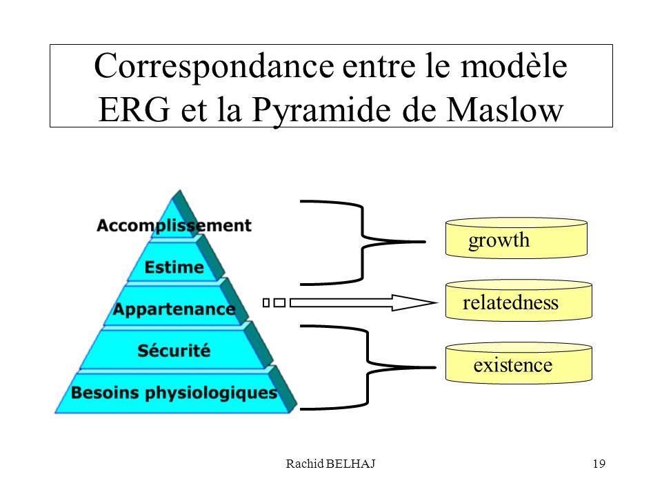 Correspondance entre le modèle ERG et la Pyramide de Maslow