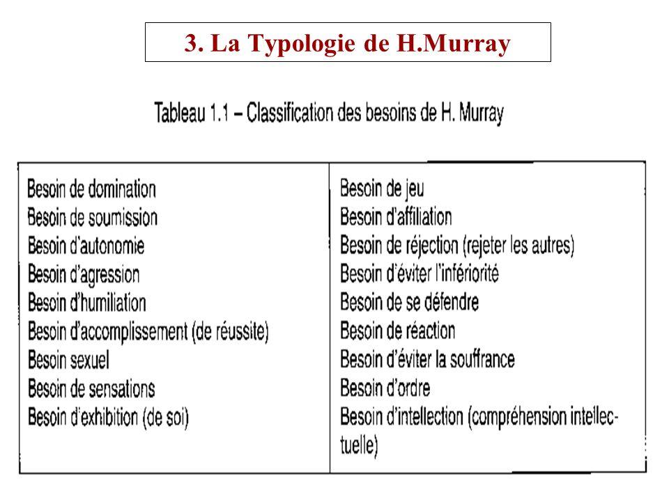 3. La Typologie de H.Murray