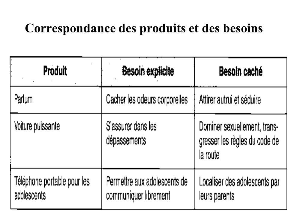 Correspondance des produits et des besoins