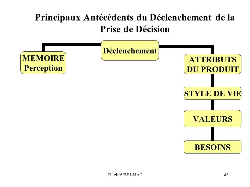 Principaux Antécédents du Déclenchement de la Prise de Décision