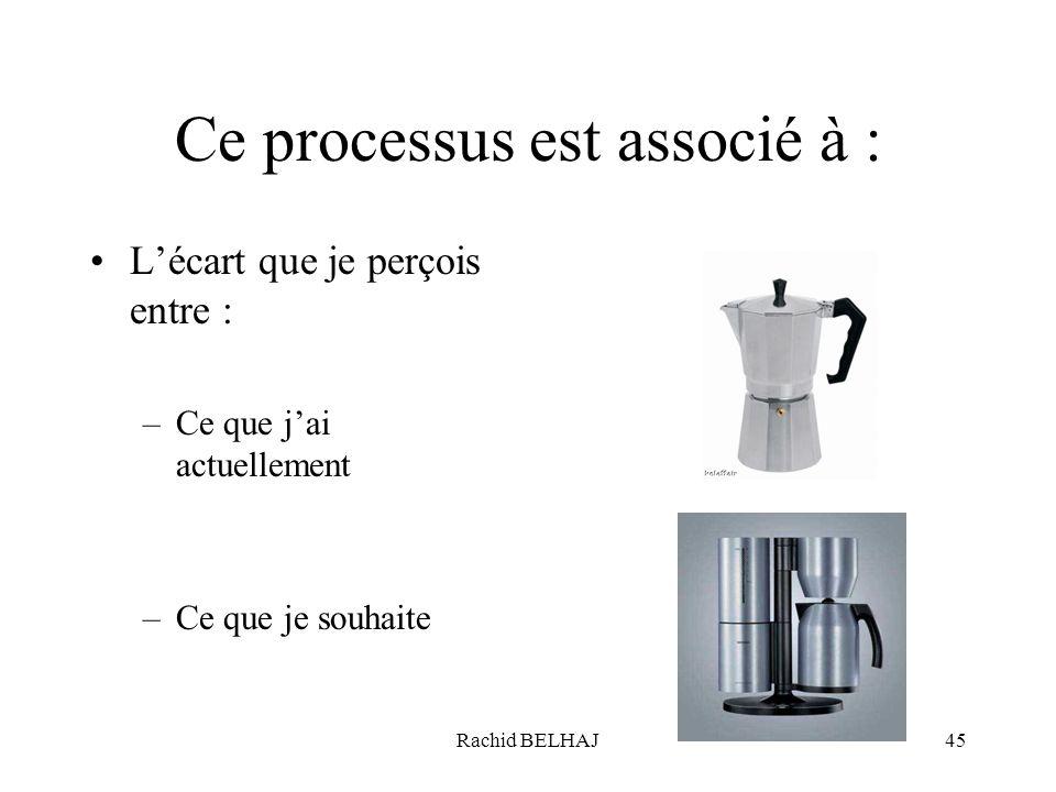 Ce processus est associé à :