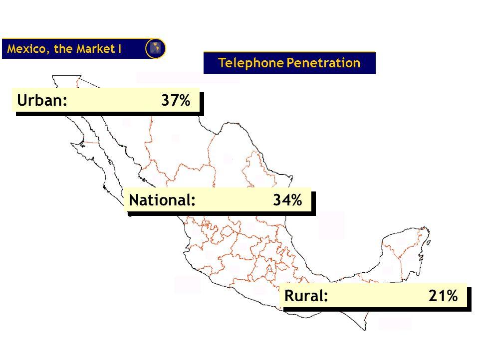 Telephone Penetration