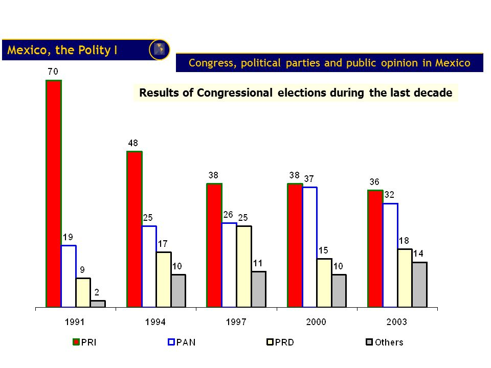 Congress, political parties and public opinion in Mexico