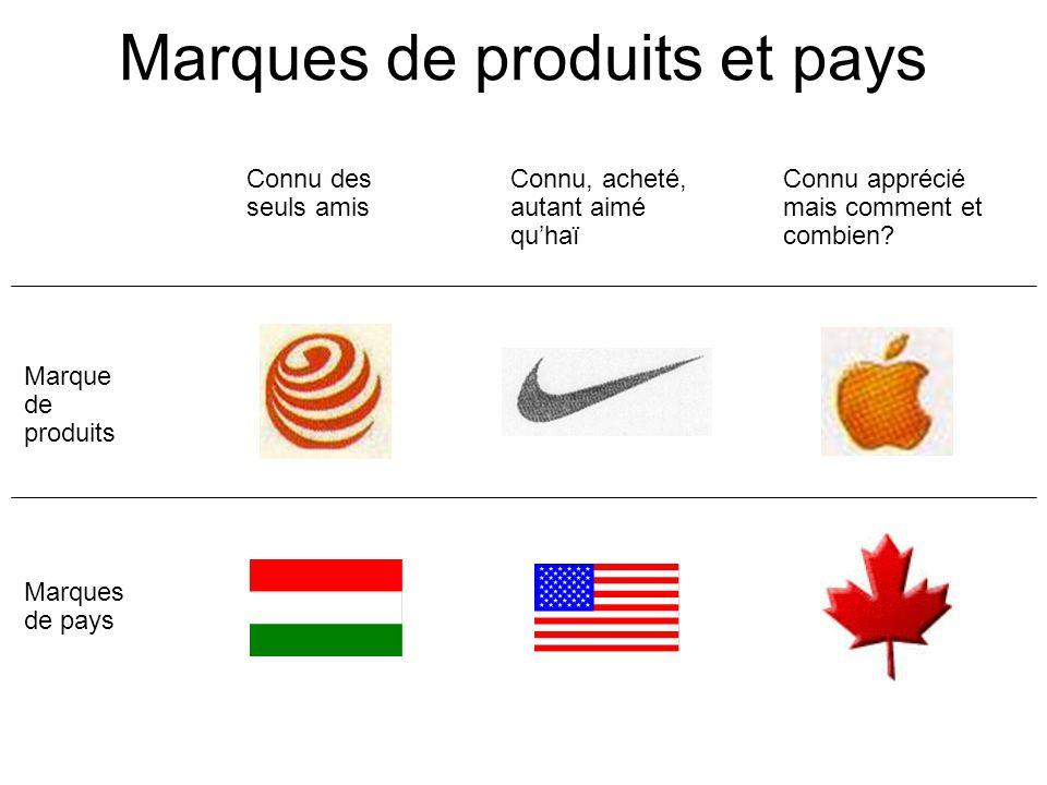 Marques de produits et pays