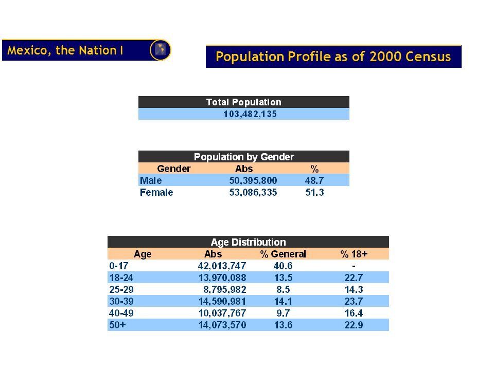 Population Profile as of 2000 Census
