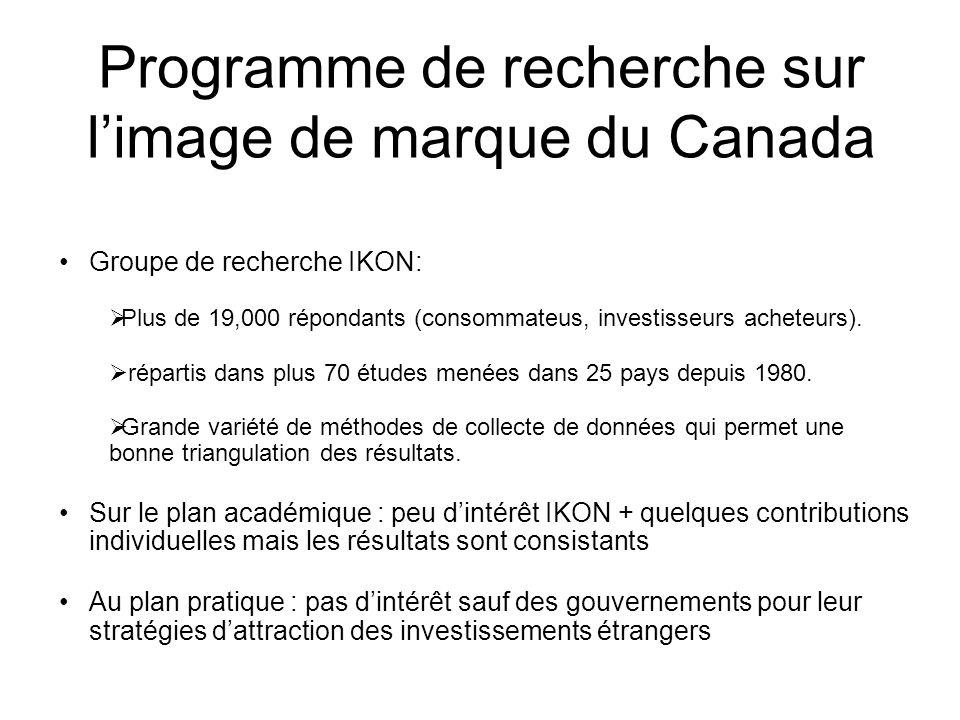 Programme de recherche sur l'image de marque du Canada