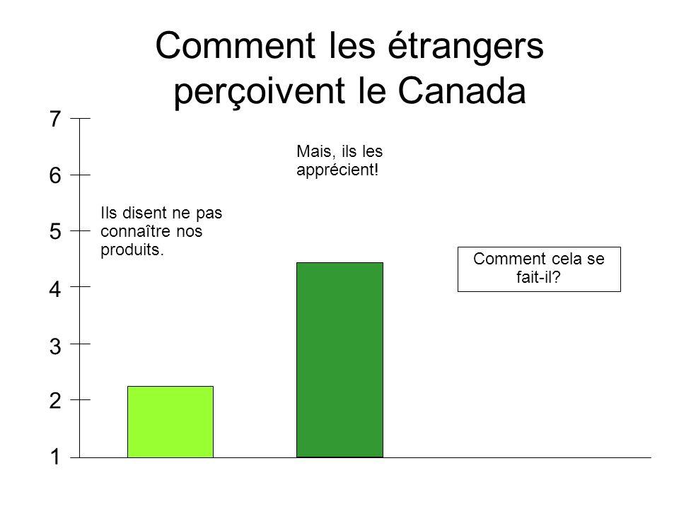 Comment les étrangers perçoivent le Canada