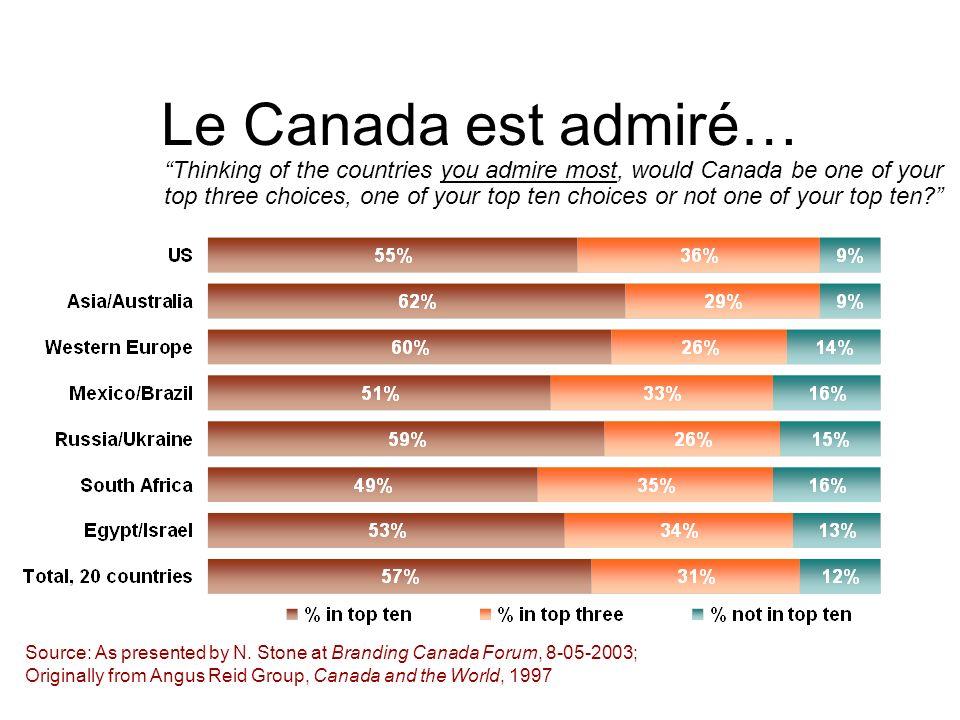 Le Canada est admiré…