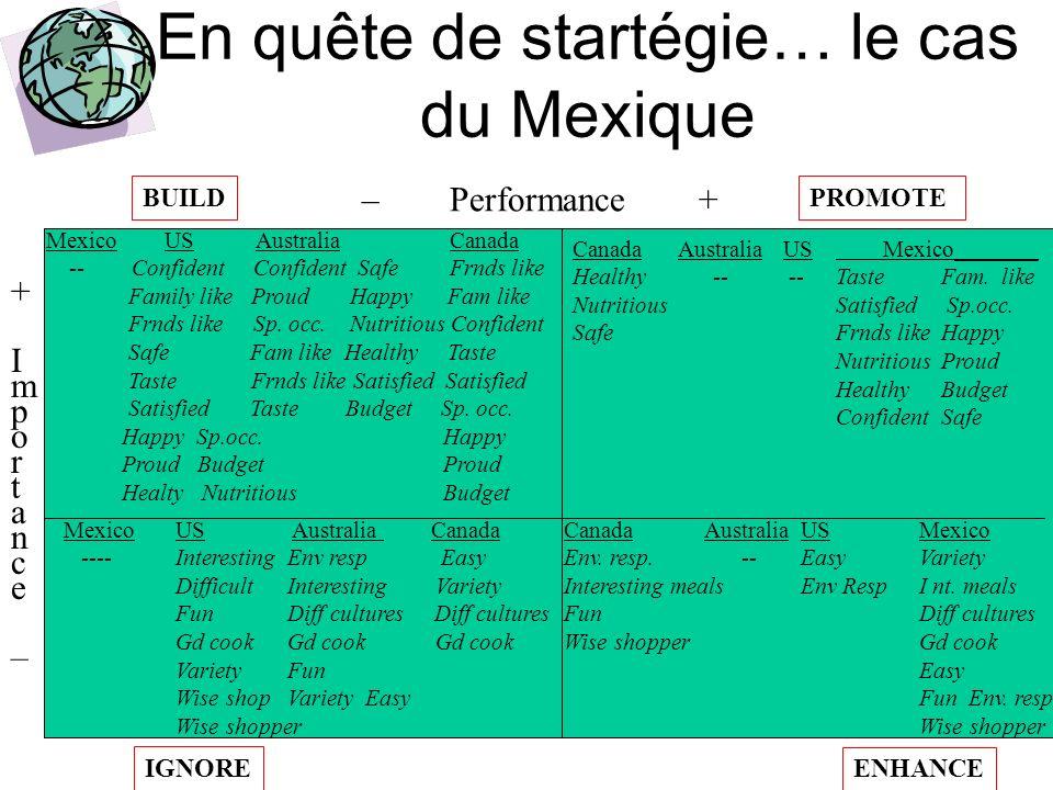 En quête de startégie… le cas du Mexique
