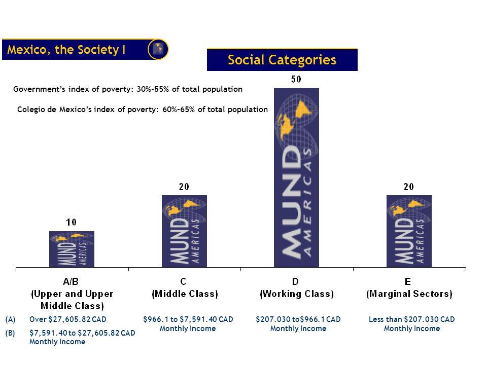 Social Categories Mexico, the Society I