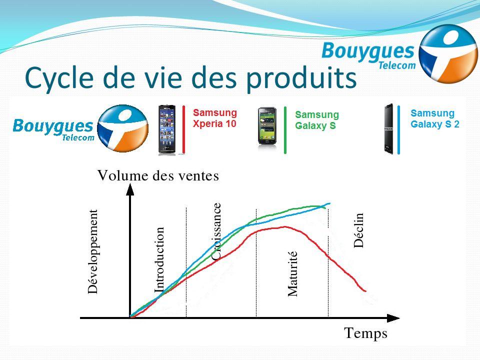 Cycle de vie des produits