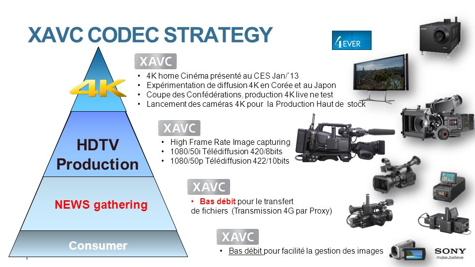 XAVC CODEC STRATEGY HDTV Production NEWS gathering Consumer