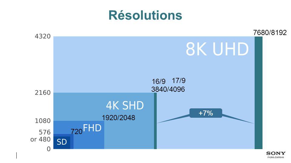 Résolutions 7680/8192 16/9 17/9 3840/4096 +7% +7% 1920/2048 720