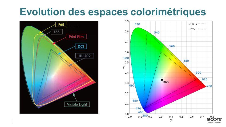 Evolution des espaces colorimétriques