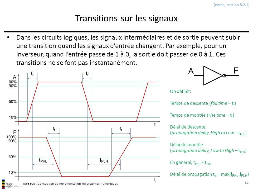 Transitions sur les signaux