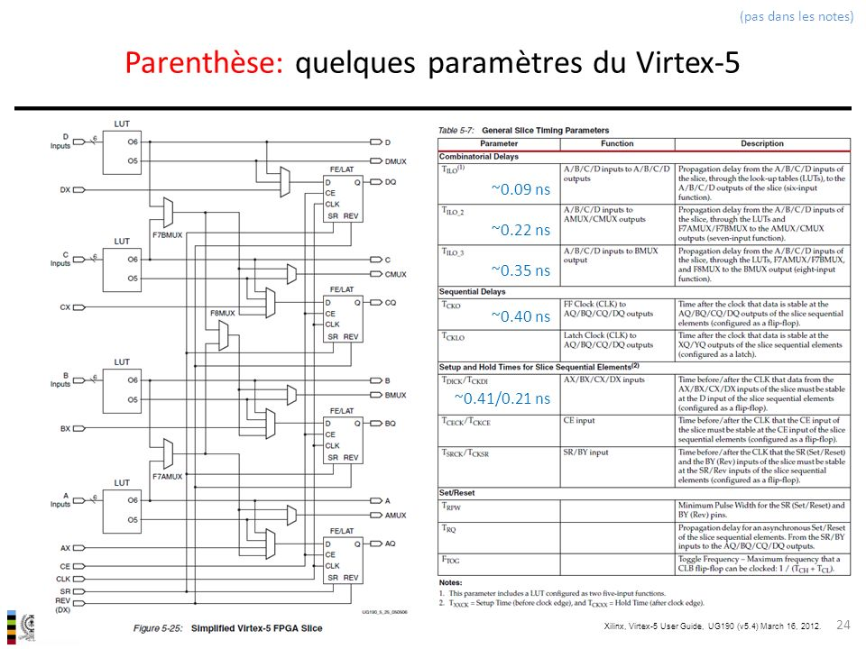 Parenthèse: quelques paramètres du Virtex-5
