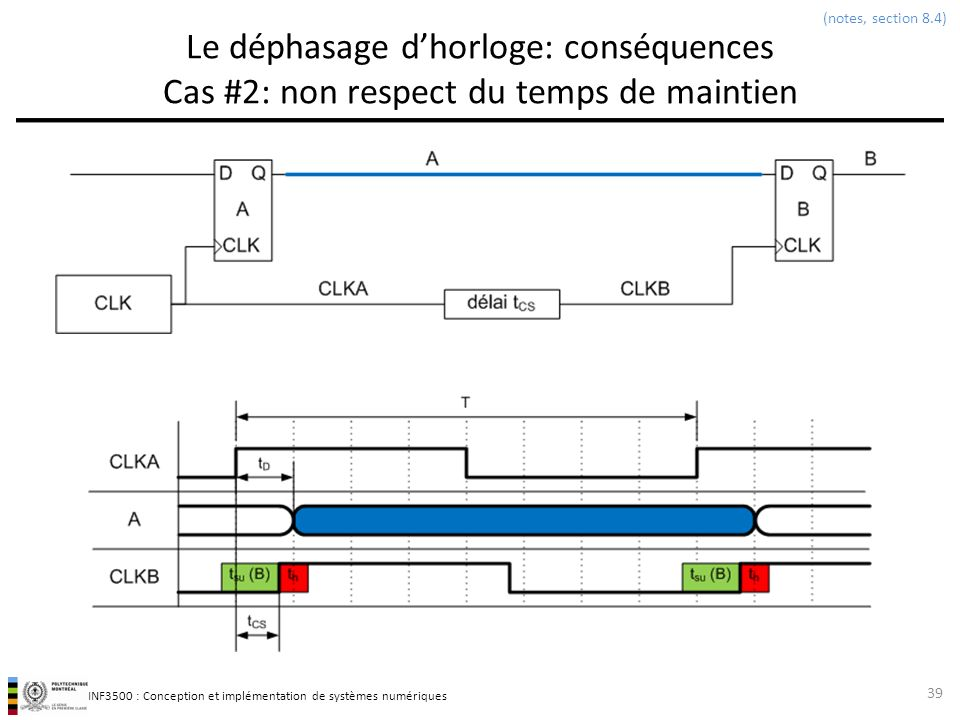 (notes, section 8.4) Le déphasage d'horloge: conséquences Cas #2: non respect du temps de maintien