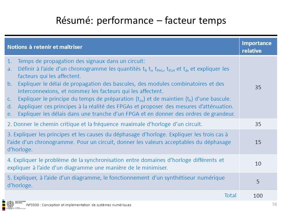 Résumé: performance – facteur temps