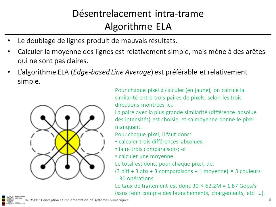 Désentrelacement intra-trame Algorithme ELA