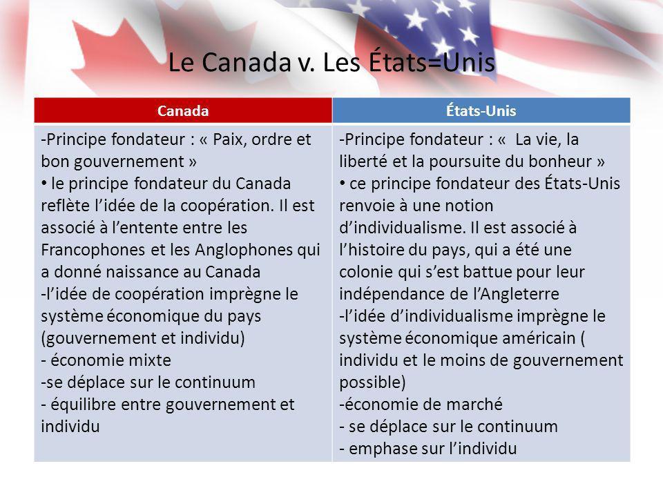 Le Canada v. Les États=Unis