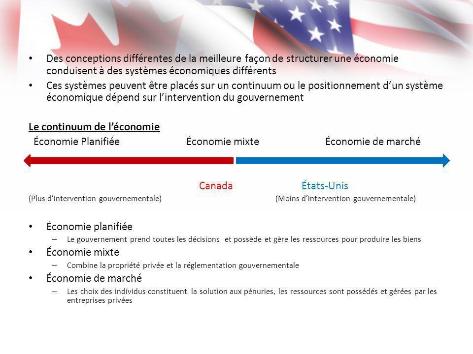Le continuum de l'économie