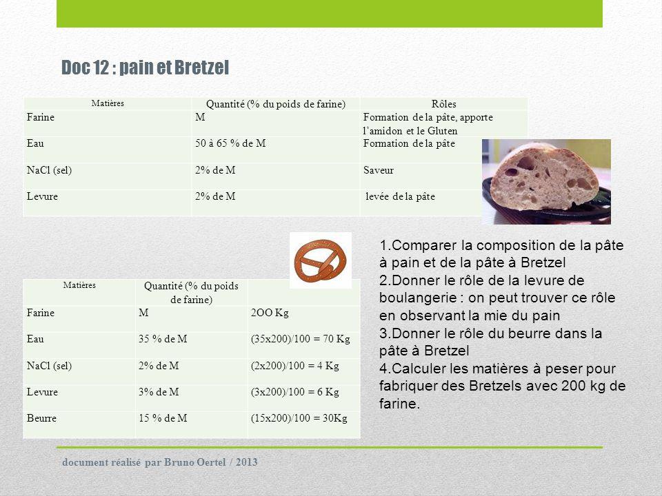 Doc 12 : pain et Bretzel Matières. Quantité (% du poids de farine) Rôles. Farine. M. Formation de la pâte, apporte l'amidon et le Gluten.