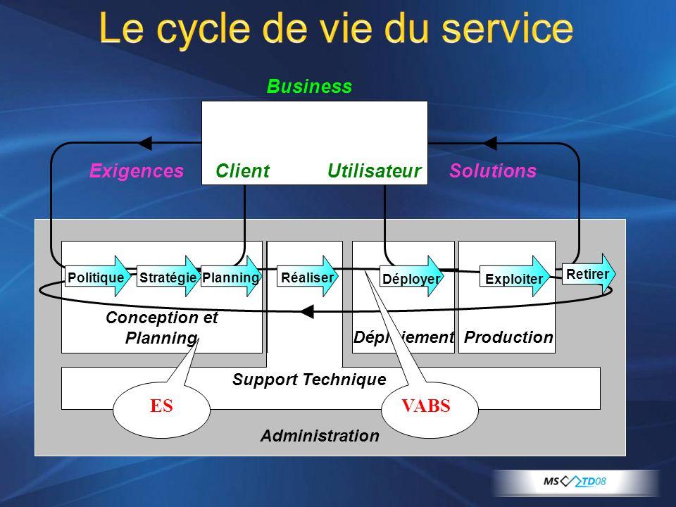 Le cycle de vie du service