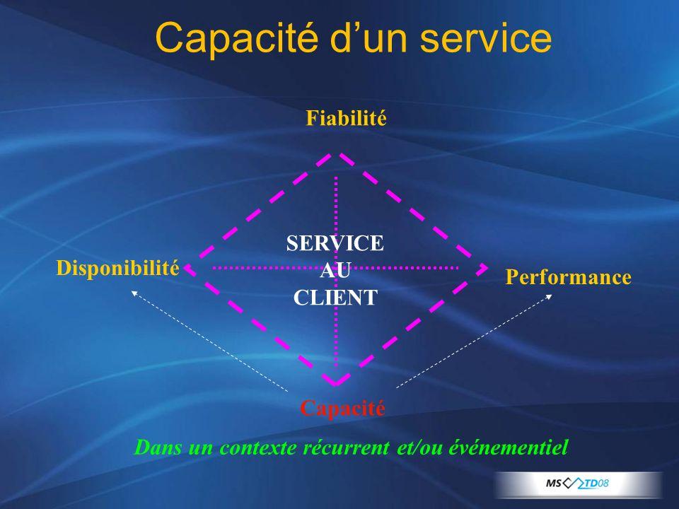 Capacité d'un service Fiabilité SERVICE AU CLIENT Disponibilité