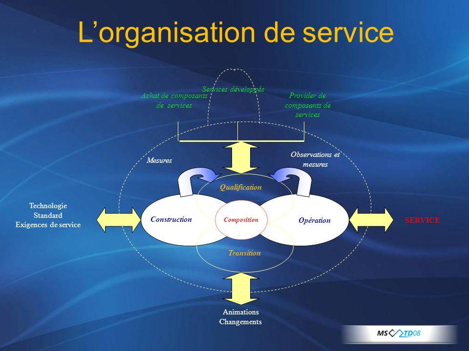 L'organisation de service