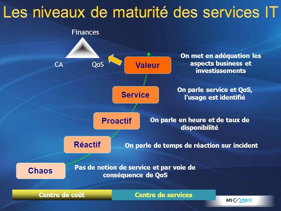 Les niveaux de maturité des services IT