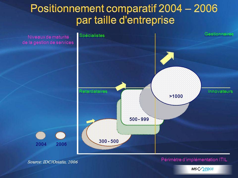 Positionnement comparatif 2004 – 2006 par taille d entreprise