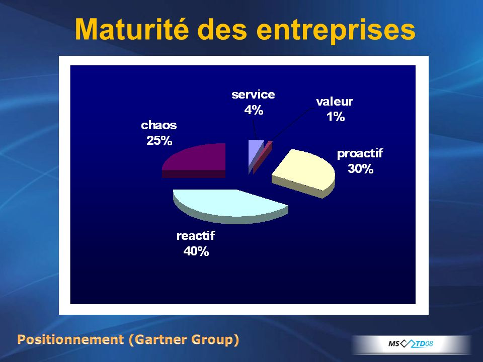 Positionnement (Gartner Group)