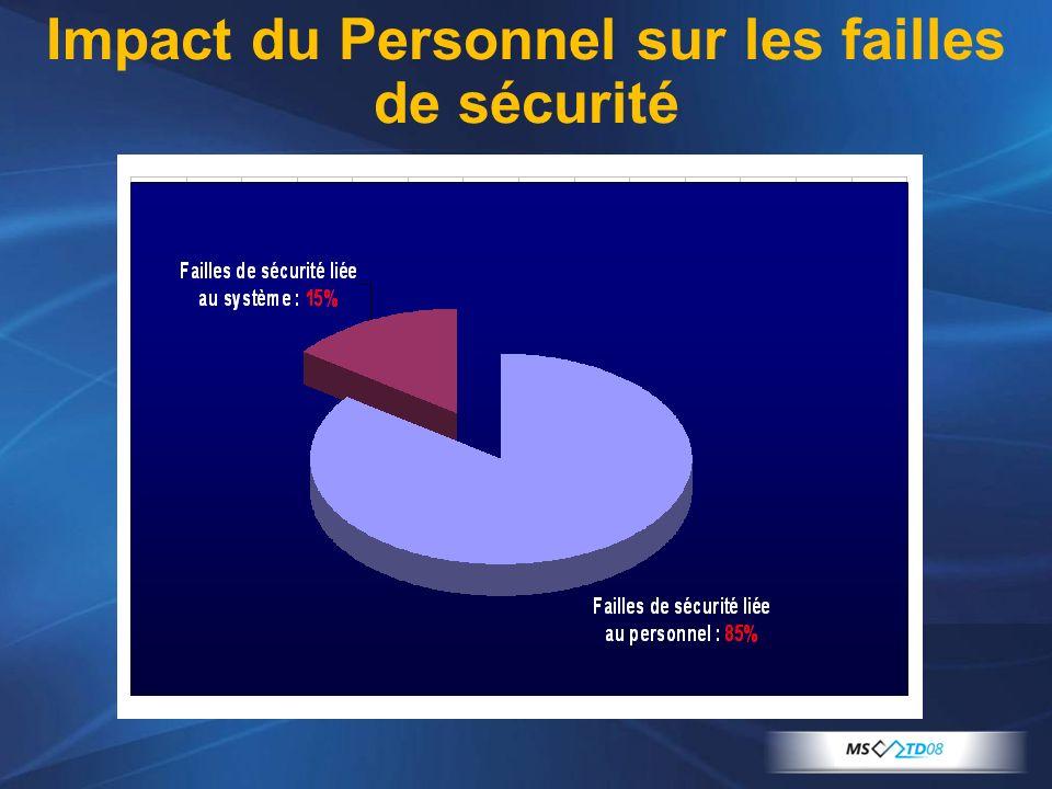 Impact du Personnel sur les failles de sécurité