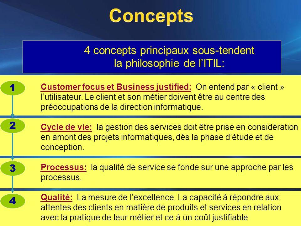 Concepts 4 concepts principaux sous-tendent la philosophie de l'ITIL: