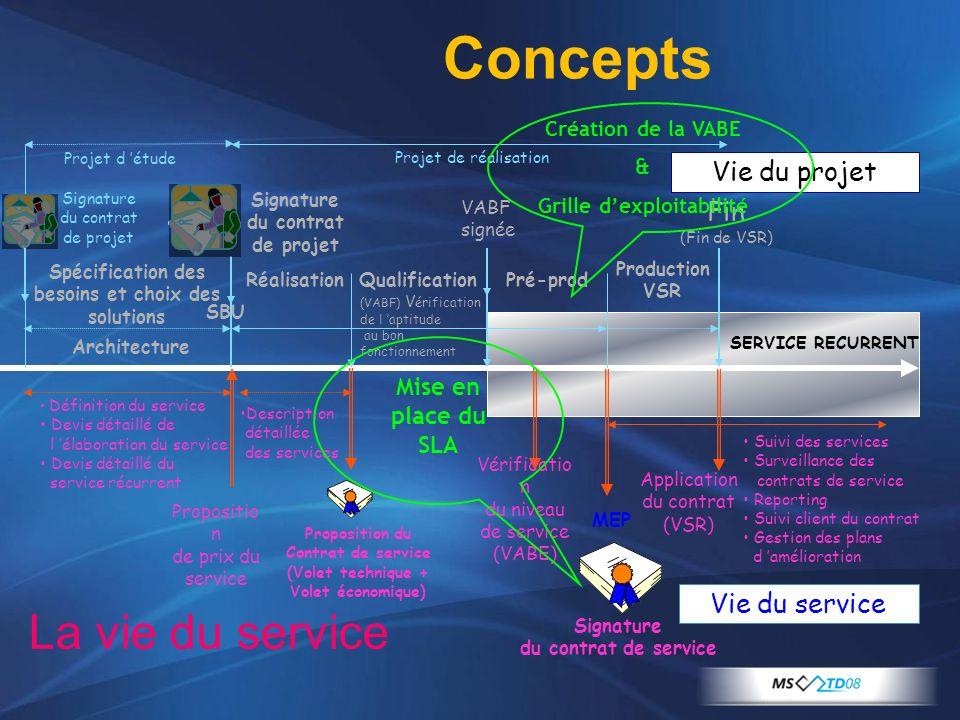 Concepts La vie du service Vie du projet Fin Vie du service